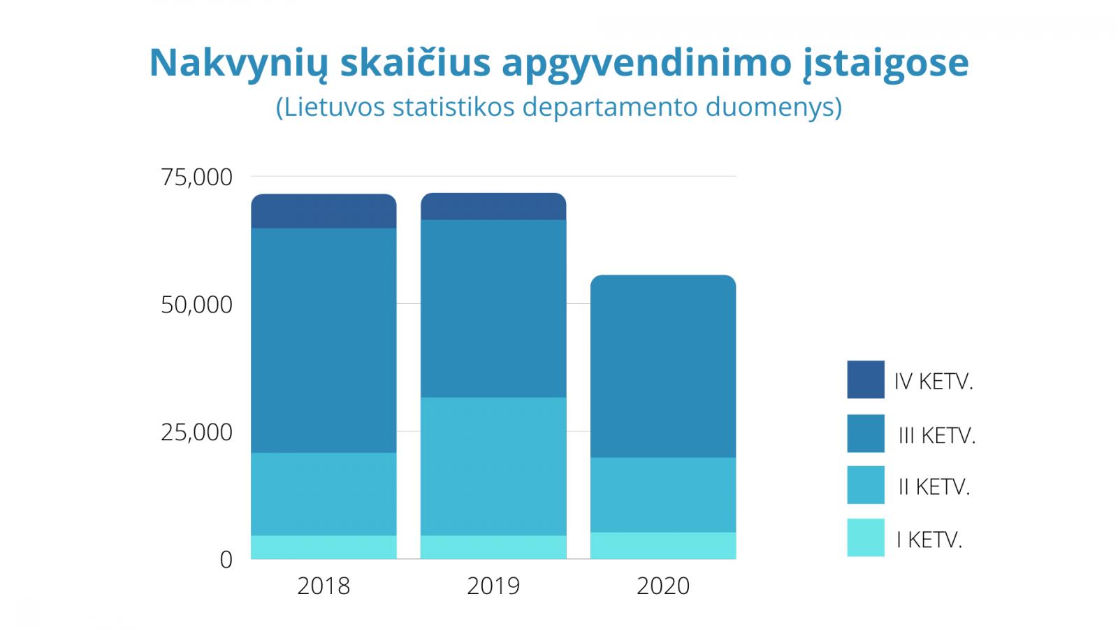 Nakvynių skaičius Molėtų rajono apgyvendinimo įstaigose
